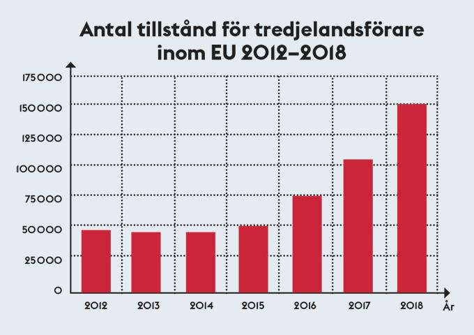 Diagram antal tillstånd 2012–2018