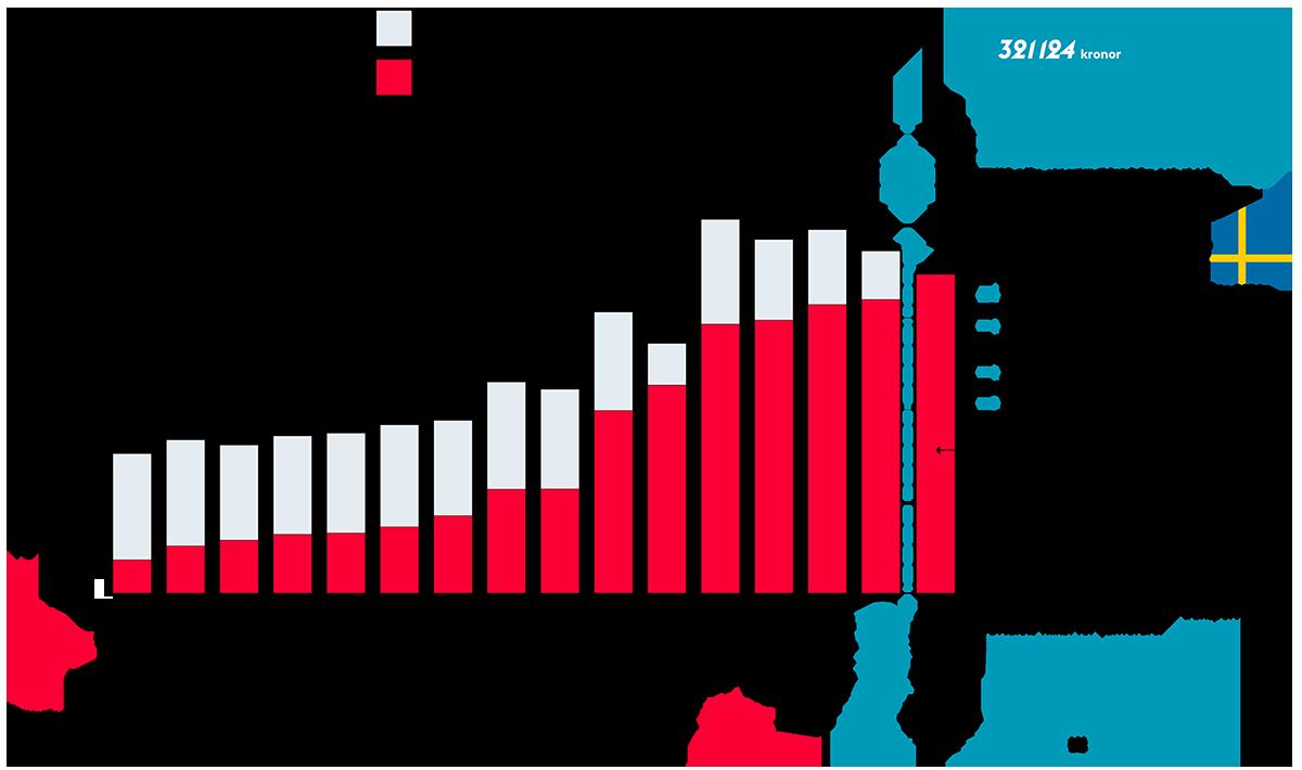 Förarlöner i EU. Total inkomst (i euro) 2016