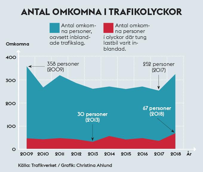 Diagram antal omkomna i trafikolyckor 2009–2018